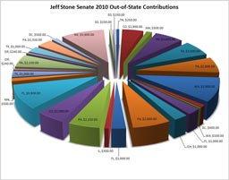 jeff stone out of state contributions